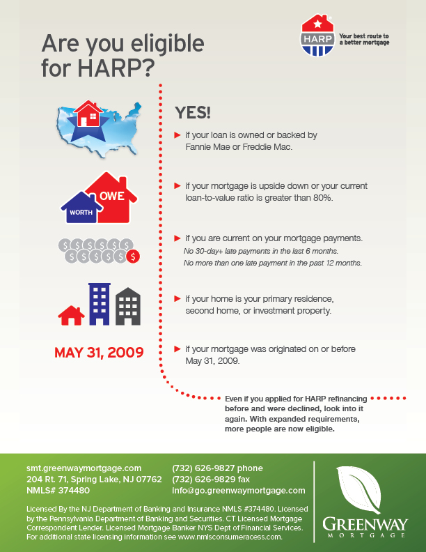 Home Affordable Refinance Program (HARP)