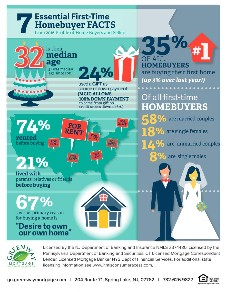 7 essential first time homebuyer facts infographic shore mortgage team branch 39 s blog. Black Bedroom Furniture Sets. Home Design Ideas