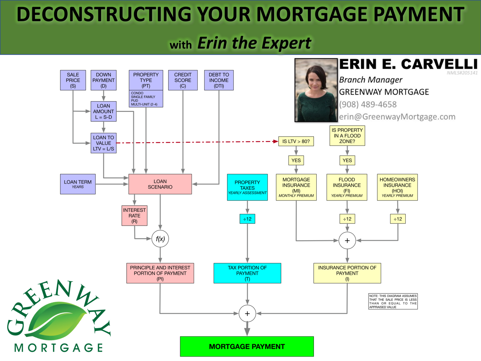 MortgageCast E5 | Deconstructing Your Mortgage Payment (PITI