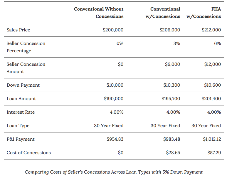 Comparing Costs of Seller's Concessions Across Loan Types with 5% Down Payment